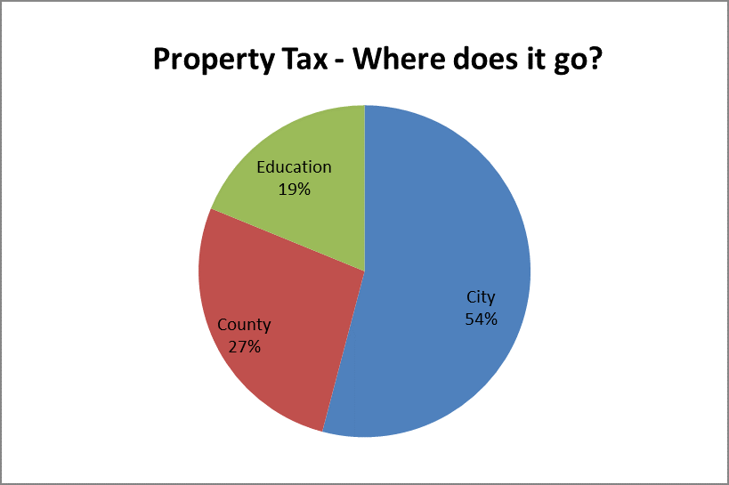 property tax pie chart show how taxes are split up