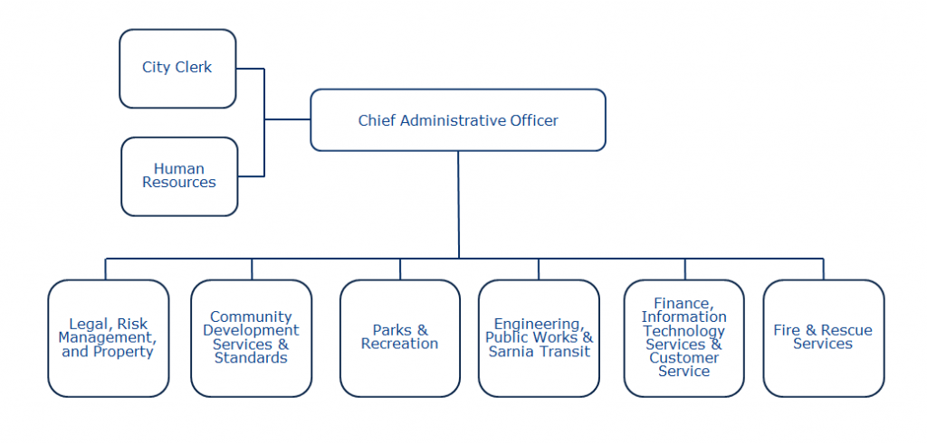Organization chart representing departments found below