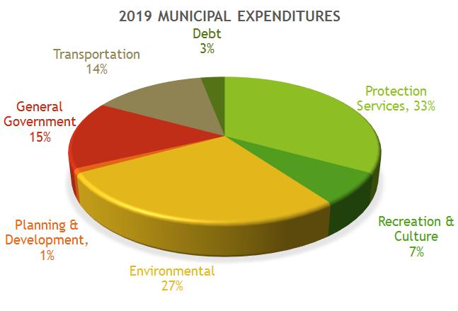 2019 Municipal Expenditures