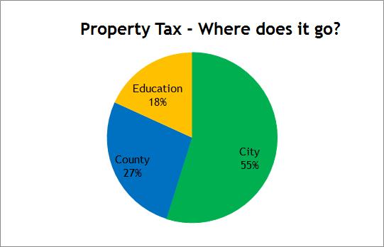 Pie Chart showing Property Tax Breakdown