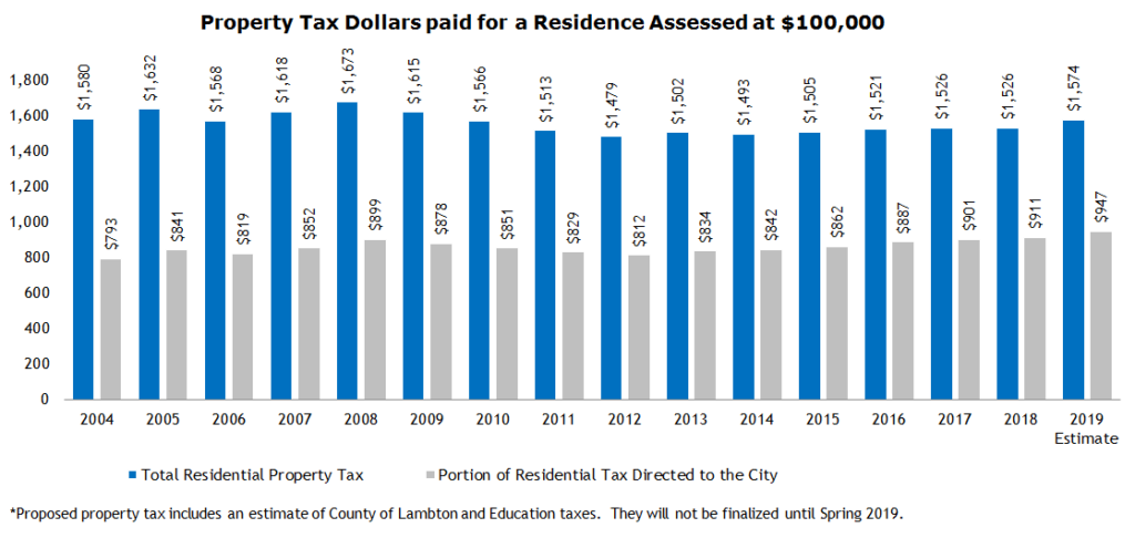 Bar Graph showing history of Property Tax Dollars paid for a Residence Assessed at $100,000